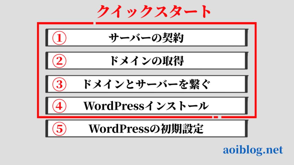 WordPressブログの作り方【クイックスタート】